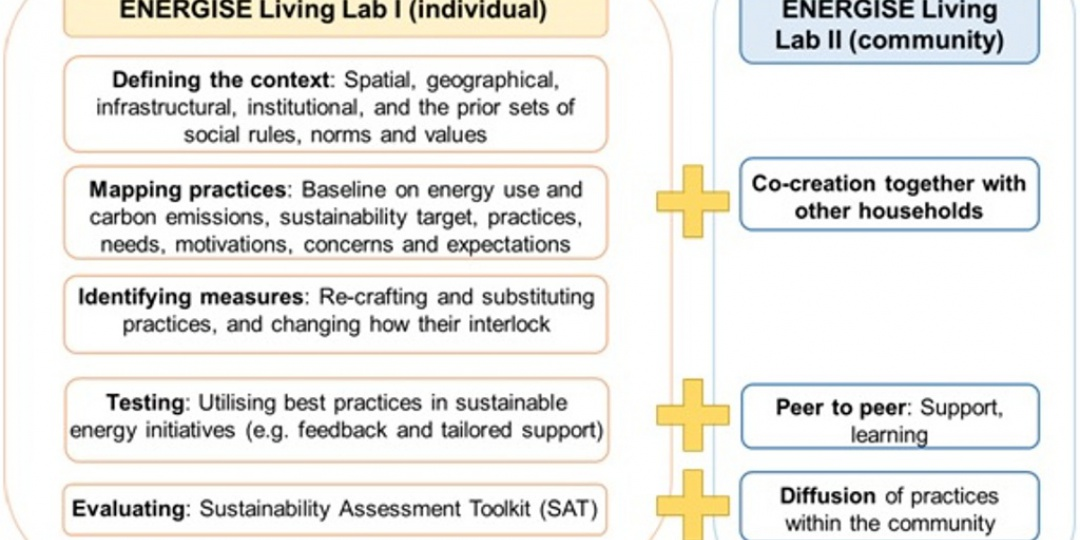 Designing ENERGISE Living Labs